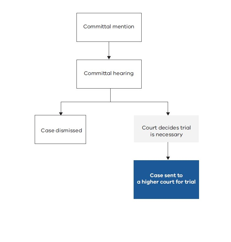 Diagram of pre-trial court process for indictable offences in the Magistrates court as outlined in the text below.